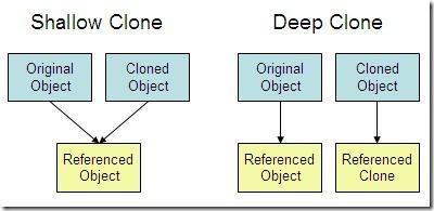 Object Clone