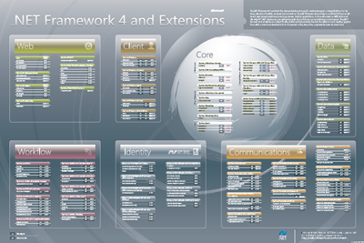 .NET Framework 4 and Extensions Poster (PDF)